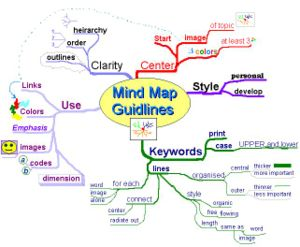 Mind Map Sample