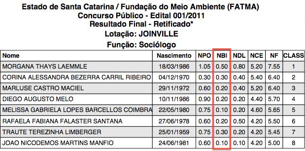 Lista de aprovados FATMA 2011 - cargo Sociólogo em Joinville